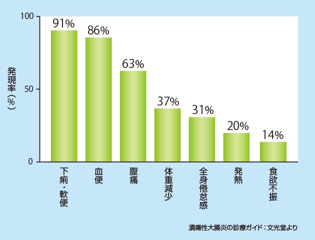 図:潰瘍性大腸炎の主な自覚症状グラフ